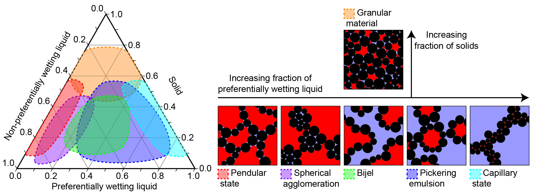 Kit caps research capillary forces in suspensions figure 2 ternary diagram of particle liquid liquid systems showing approximate regions of stability as a function of the relative volume fractions along pooptronica Images